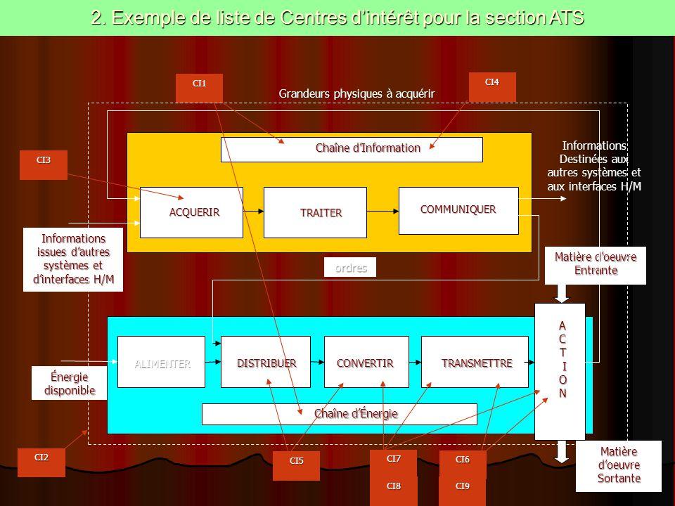2. Exemple de liste de Centres d'intérêt pour la section ATS Chaîne d'Information ACQUERIR ACQUERIR TRAITER TRAITER COMMUNIQUER COMMUNIQUER ALIMENTERD