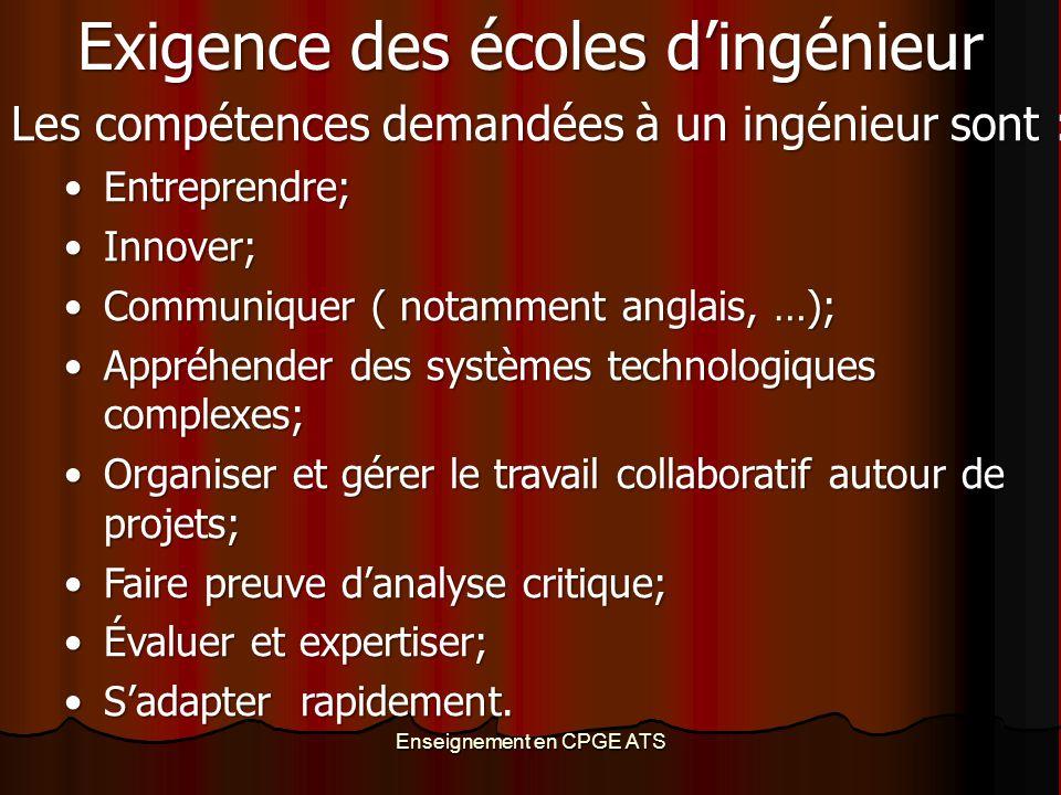Enseignement en CPGE ATS Exigence des écoles d'ingénieur Les compétences demandées à un ingénieur sont : Entreprendre;Entreprendre; Innover;Innover; C