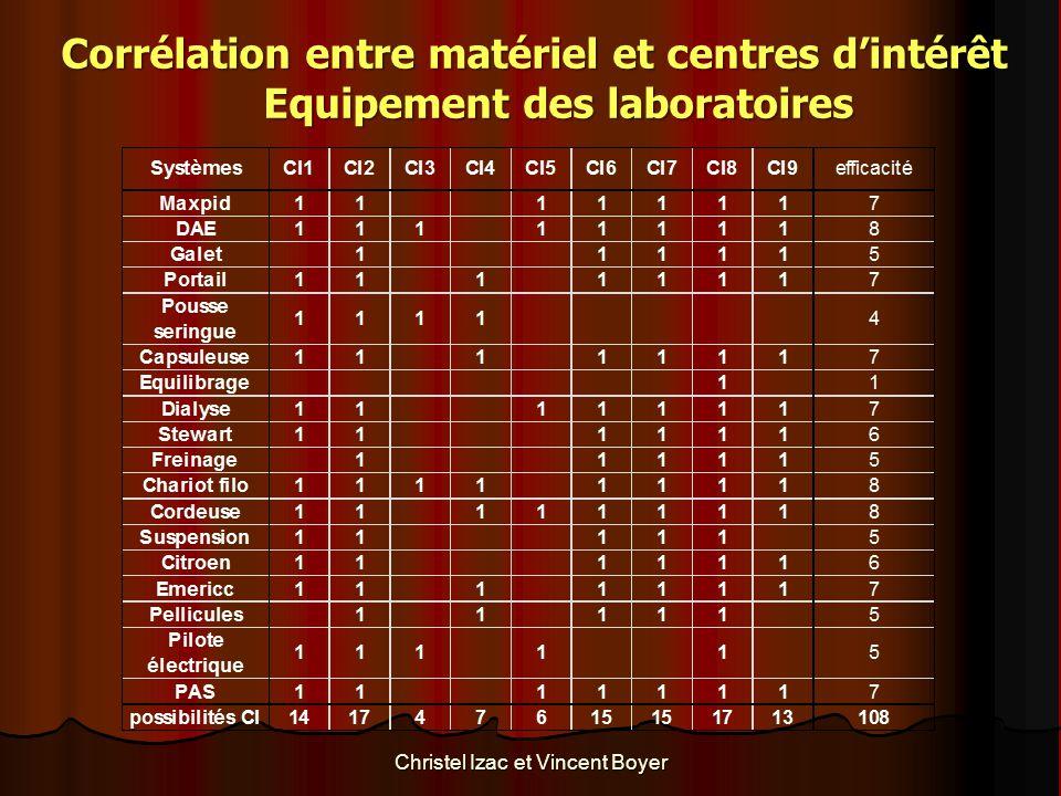 Corrélation entre matériel et centres d'intérêt Equipement des laboratoires Christel Izac et Vincent Boyer