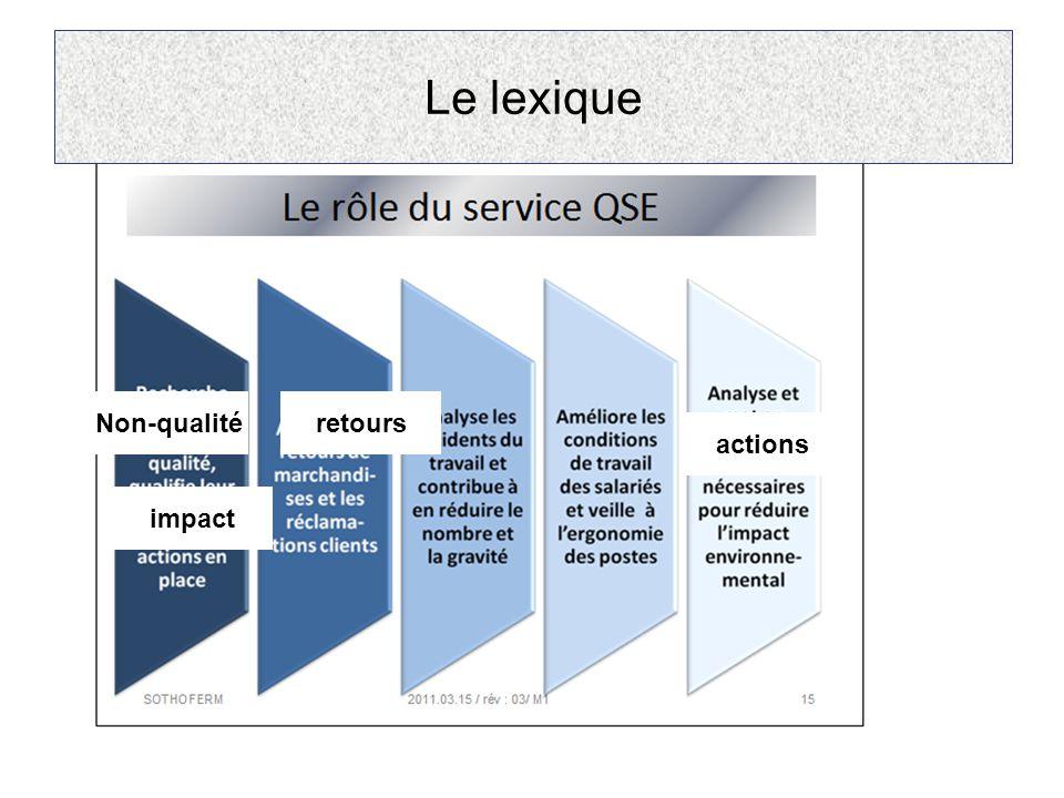 Non-qualité impact retours actions Le lexique