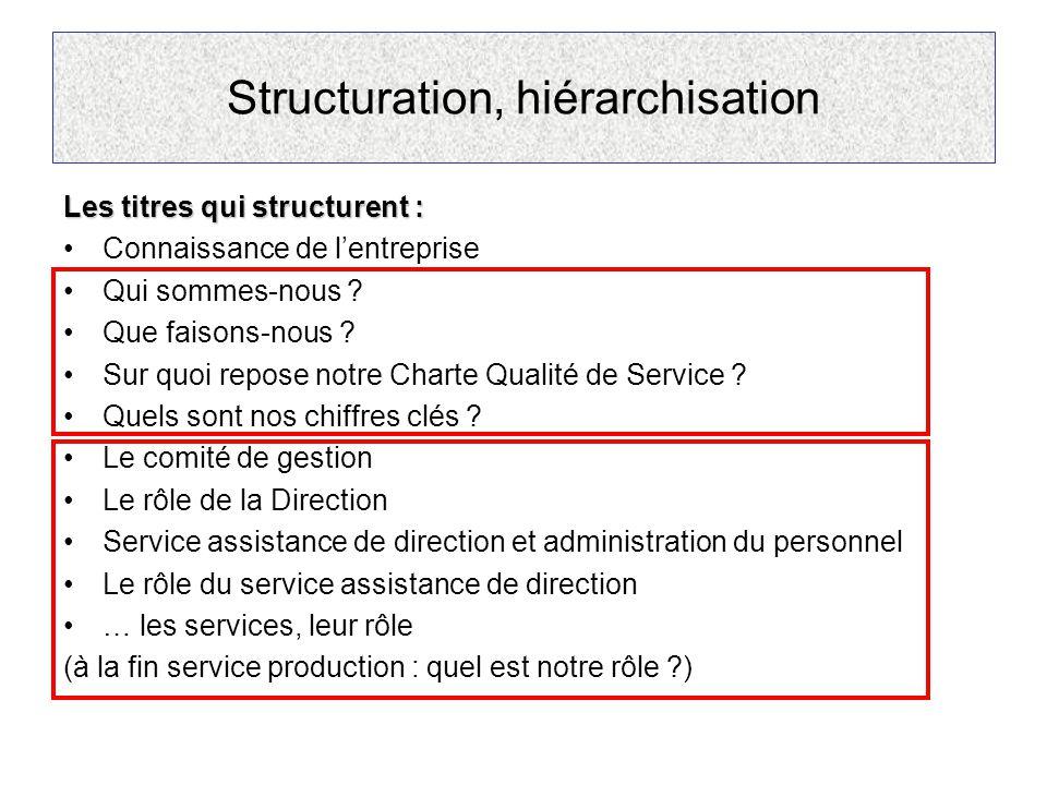 Structuration, hiérarchisation Les titres qui structurent : Connaissance de l'entreprise Qui sommes-nous ? Que faisons-nous ? Sur quoi repose notre Ch