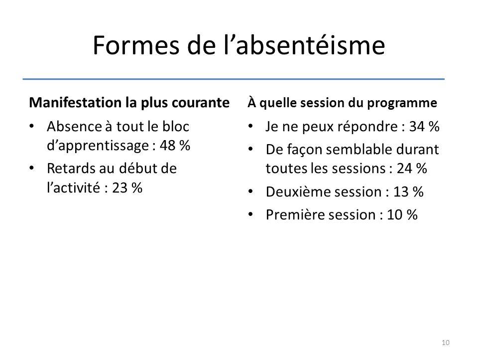 Formes de l'absentéisme Manifestation la plus courante Absence à tout le bloc d'apprentissage : 48 % Retards au début de l'activité : 23 % À quelle se