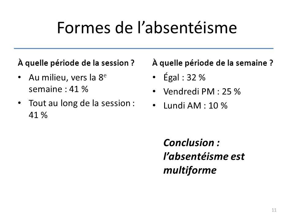 Formes de l'absentéisme À quelle période de la session ? Au milieu, vers la 8 e semaine : 41 % Tout au long de la session : 41 % À quelle période de l