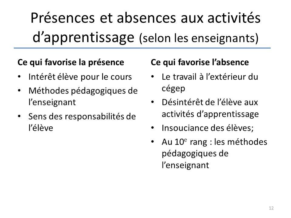 Présences et absences aux activités d'apprentissage (selon les enseignants) Ce qui favorise la présence Intérêt élève pour le cours Méthodes pédagogiq