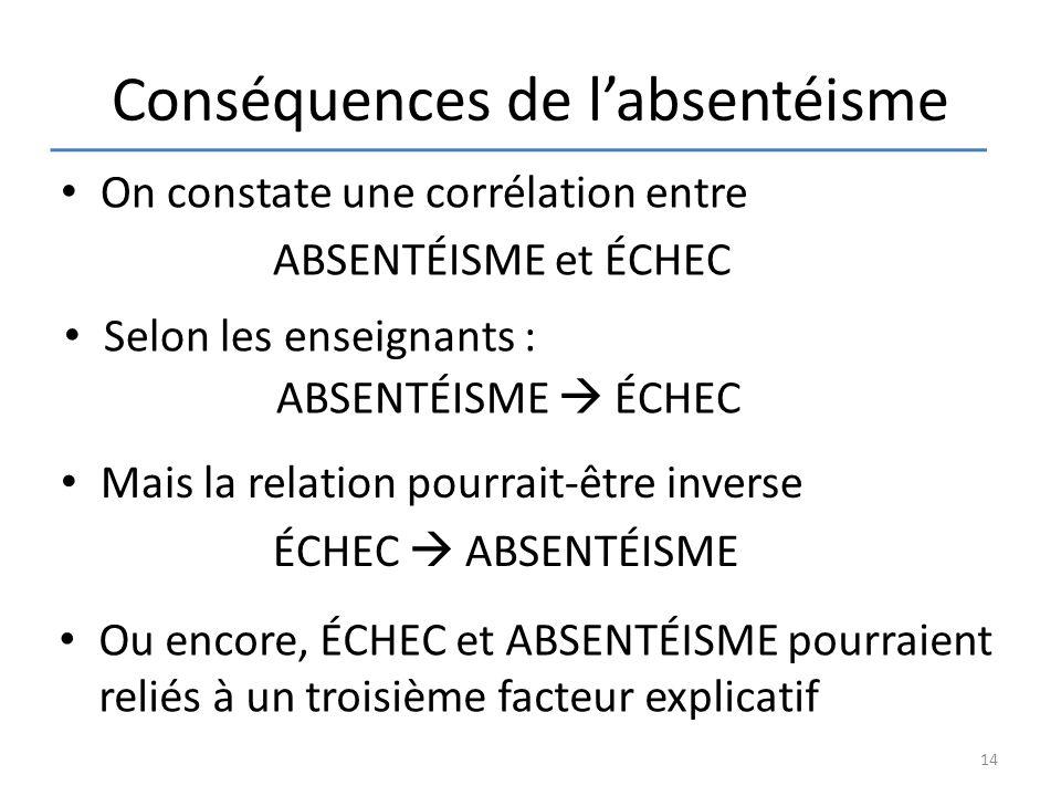 Conséquences de l'absentéisme Selon les enseignants : ABSENTÉISME  ÉCHEC On constate une corrélation entre ABSENTÉISME et ÉCHEC Mais la relation pour