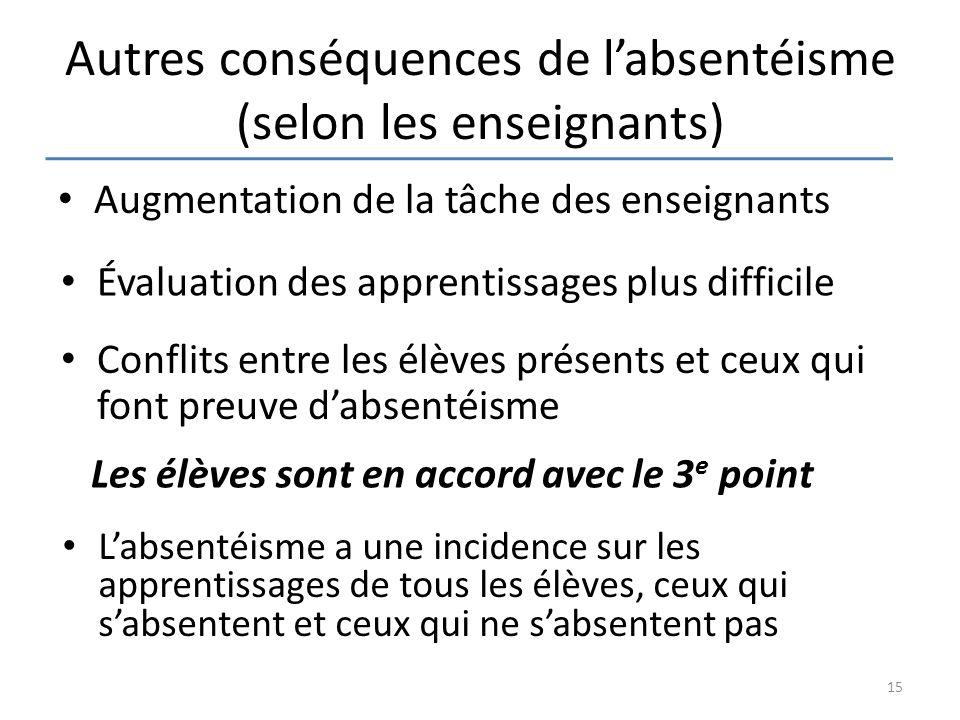 Autres conséquences de l'absentéisme (selon les enseignants) Augmentation de la tâche des enseignants Évaluation des apprentissages plus difficile Con