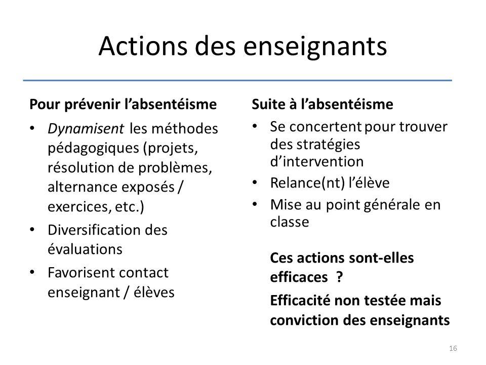 Actions des enseignants Pour prévenir l'absentéisme Dynamisent les méthodes pédagogiques (projets, résolution de problèmes, alternance exposés / exerc