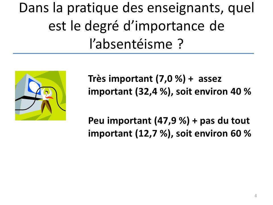Dans la pratique des enseignants, quel est le degré d'importance de l'absentéisme ? Très important (7,0 %) + assez important (32,4 %), soit environ 40