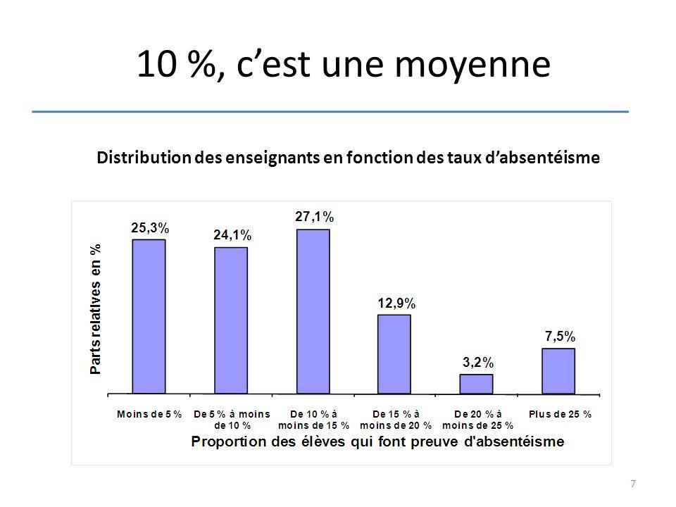 10 %, c'est une moyenne Distribution des enseignants en fonction des taux d'absentéisme 7