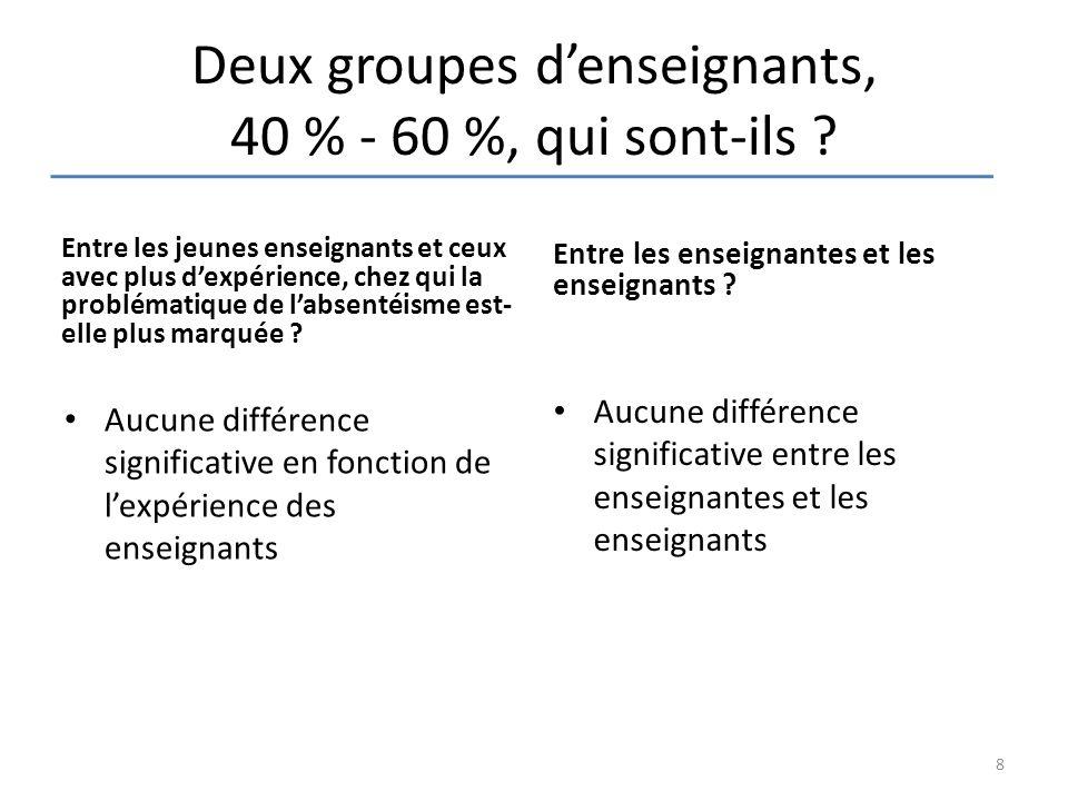 Deux groupes d'enseignants, 40 % - 60 %, qui sont-ils ? Entre les jeunes enseignants et ceux avec plus d'expérience, chez qui la problématique de l'ab