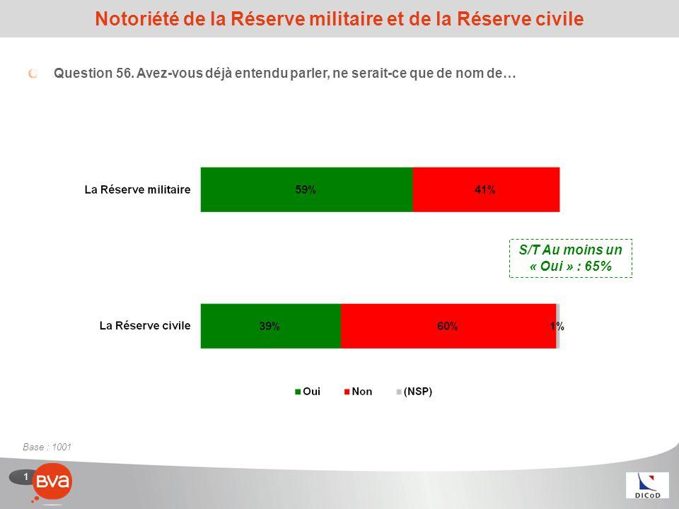 1 Notoriété de la Réserve militaire et de la Réserve civile Question 56.