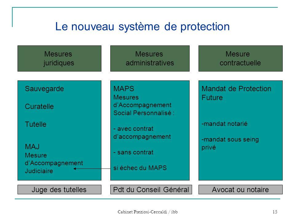 Cabinet Preziosi-Ceccaldi / ibb 15 Mesures juridiques Mesures administratives Mesure contractuelle Le nouveau système de protection MAPS Mesures d'Acc