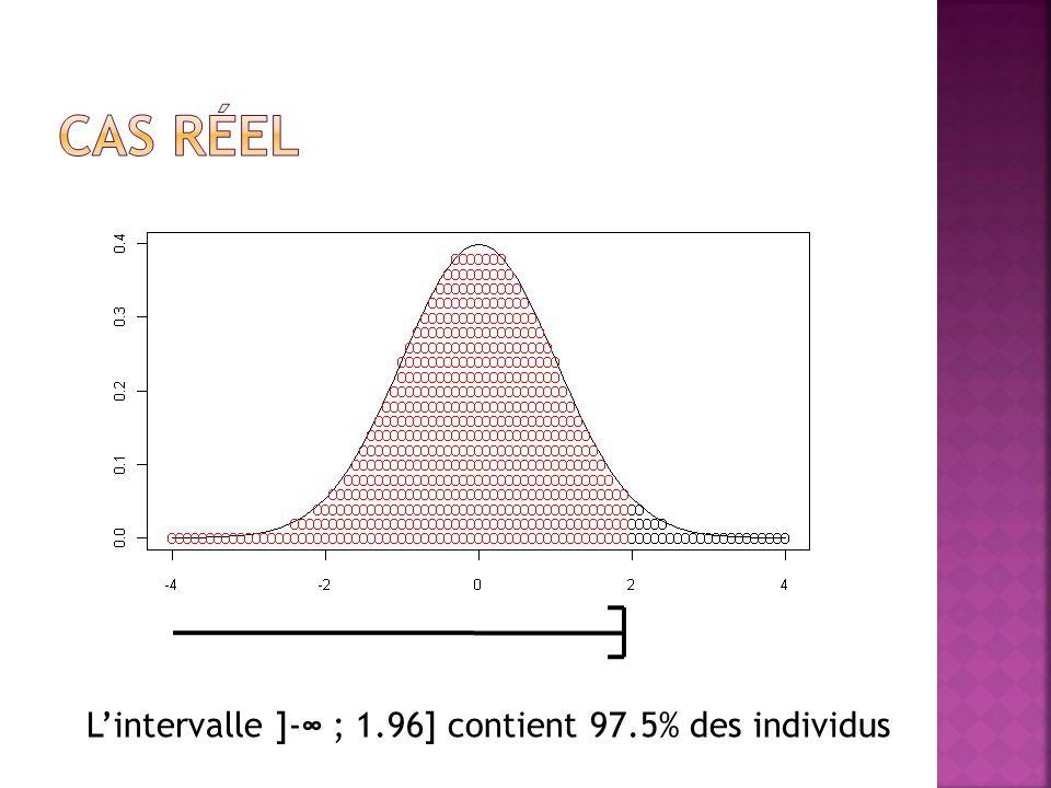 L'intervalle ]-∞ ; 1.96] contient 97.5% des individus