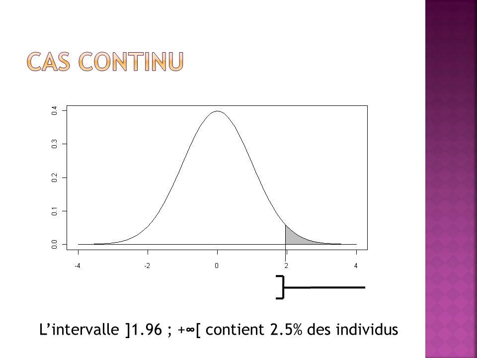 L'intervalle ]1.96 ; +∞[ contient 2.5% des individus