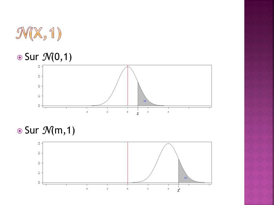  Sur N (0,1)  Sur N (m,1)