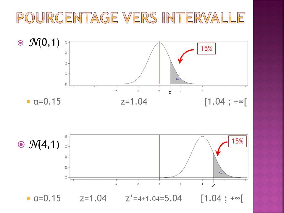  N (0,1)  α=0.15 z=1.04 [1.04 ; +∞[  N (4,1)  α=0.15 z=1.04 z'= 4+1.04 =5.04 [1.04 ; +∞[ 15%
