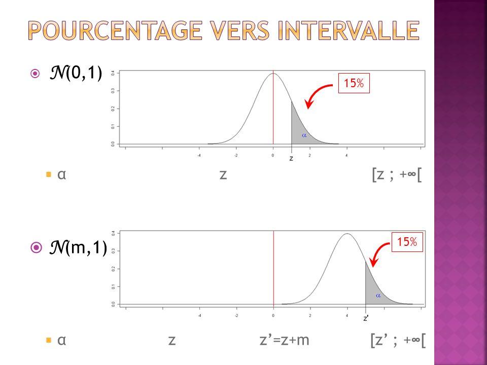  N (0,1)  α z [z ; +∞[  N (m,1)  α z z'=z+m [z' ; +∞[ 15%