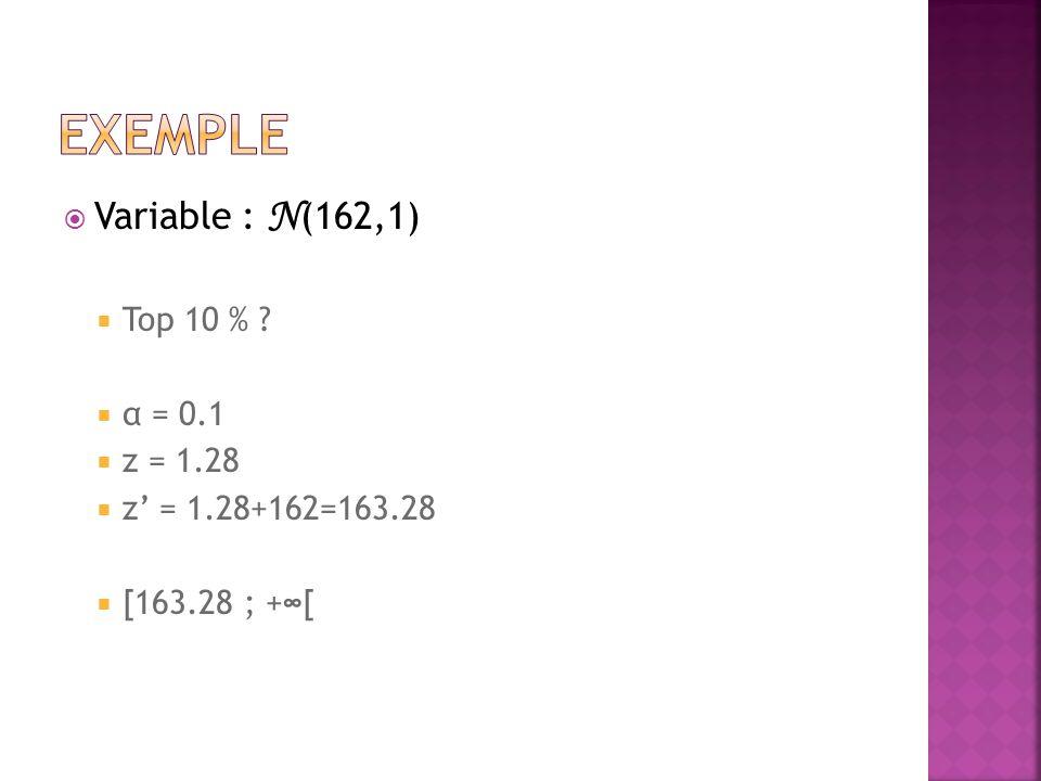  Variable : N (162,1)  Top 10 %  α = 0.1  z = 1.28  z' = 1.28+162=163.28  [163.28 ; +∞[