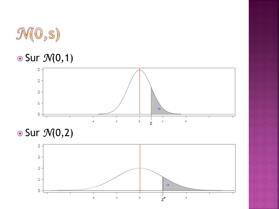  Sur N (0,1)  Sur N (0,2)