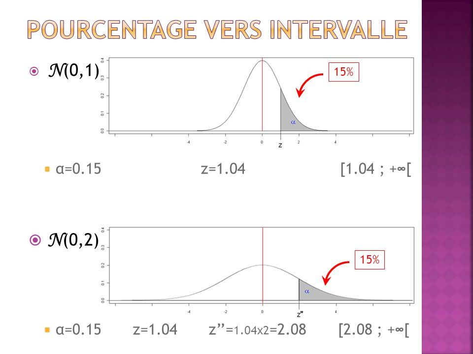  N (0,1)  α=0.15 z=1.04 [1.04 ; +∞[  N (0,2)  α=0.15 z=1.04 z''= 1.04x2 =2.08 [2.08 ; +∞[ 15%