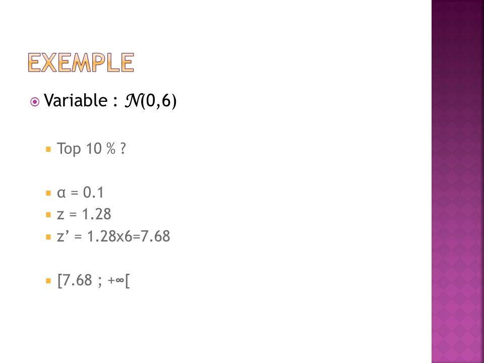  Variable : N (0,6)  Top 10 %  α = 0.1  z = 1.28  z' = 1.28x6=7.68  [7.68 ; +∞[