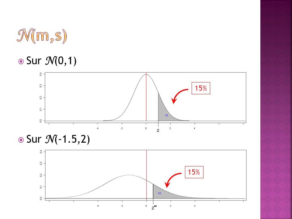  Sur N (0,1)  Sur N (-1.5,2) 15%