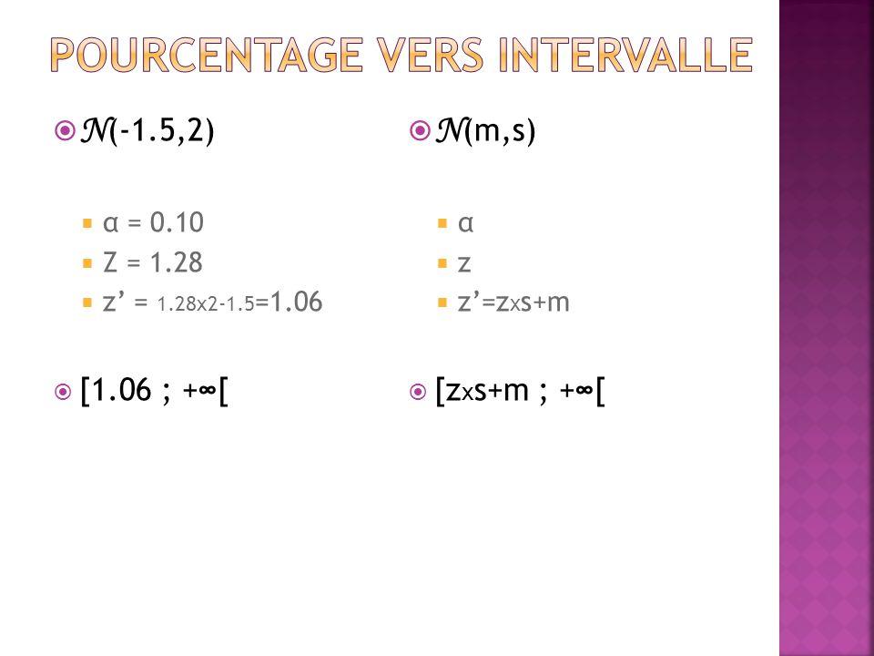  N (-1.5,2)  α = 0.10  Z = 1.28  z' = 1.28x2-1.5 =1.06  [1.06 ; +∞[  N (m,s)  α  z  z'=z x s+m  [z x s+m ; +∞[