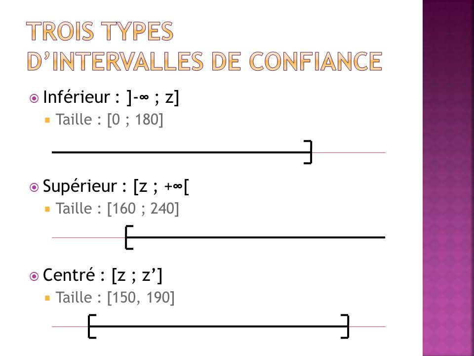 Variable : N (162,1)  Top 10 % ?  α = 0.1  z = 1.28  z' = 1.28+162=163.28  [163.28 ; +∞[