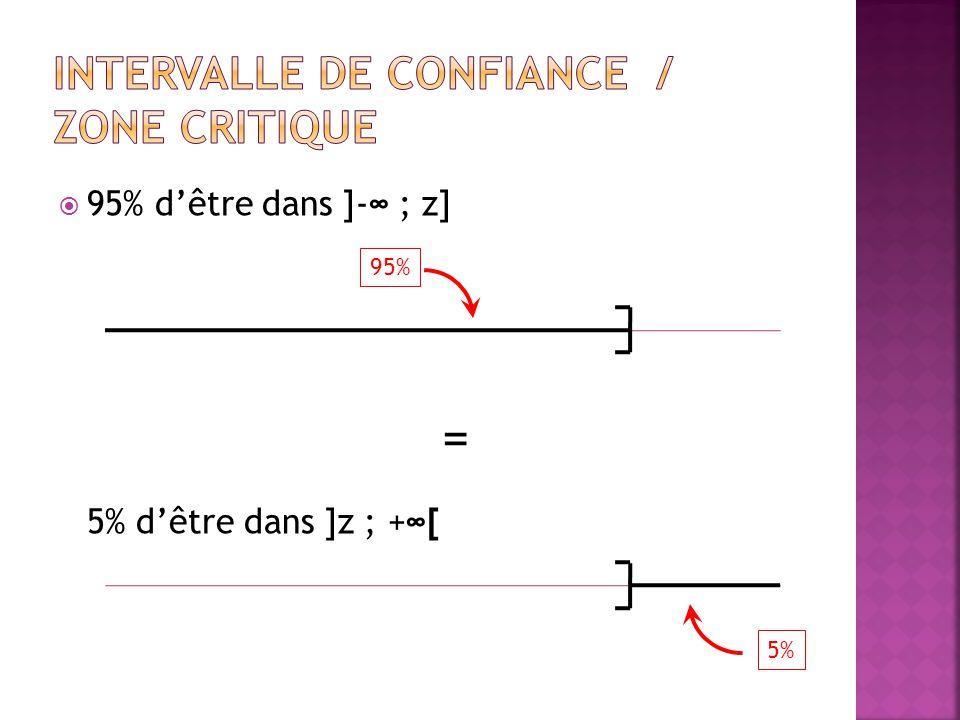  95% d'être dans ]-∞ ; z] = 5% d'être dans ]z ; +∞[ 95% 5%
