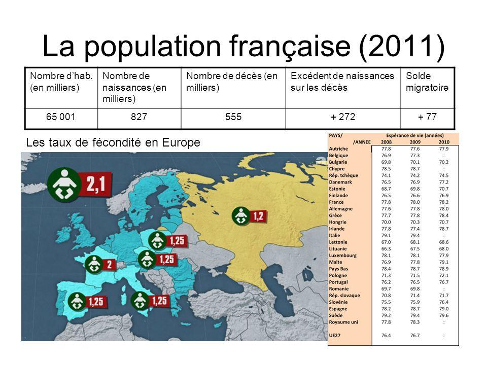 La population française (2012) AnnéeProportion (en %) Moins de 20 ans 20 à 64 ans65 ans ou plus 200125.758.415.9 20122458.417.1 202023.949.626.4