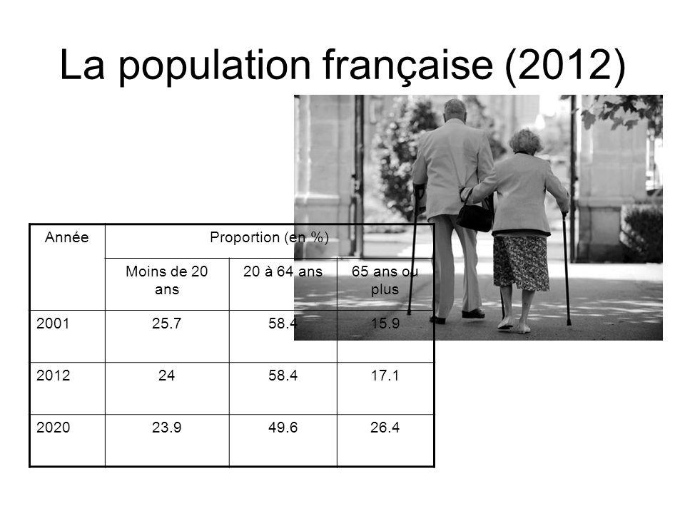 L'origine des immigrés en France Les immigrés constituent 11% de la population française Le flux migratoire n a cessé de baisser depuis 30 ans en France.