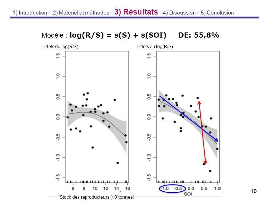 10 Modèle : log(R/S) = s(S) + s(SOI) DE: 55,8% Stock des reproducteurs (10 6 tonnes) Effets du log(R/S) 1) Introduction – 2) Matériel et méthodes – 3)