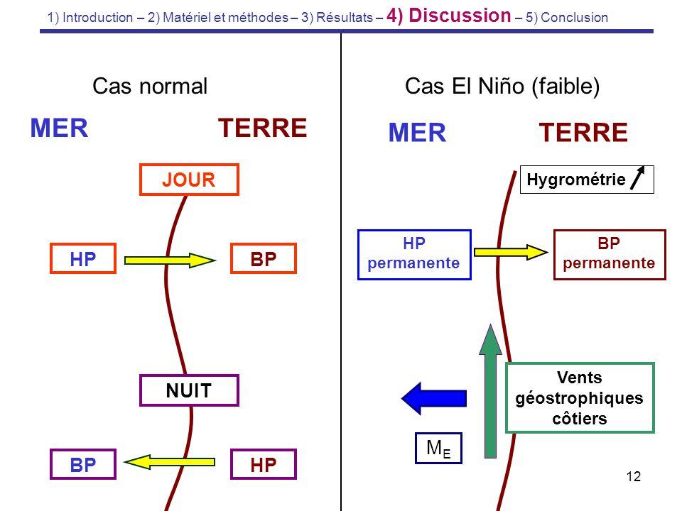 12 MERTERRE BPHP JOUR BPHP NUIT Cas normal MERTERRE Cas El Niño (faible) BP permanente Hygrométrie HP permanente Vents géostrophiques côtiers MEME 1)