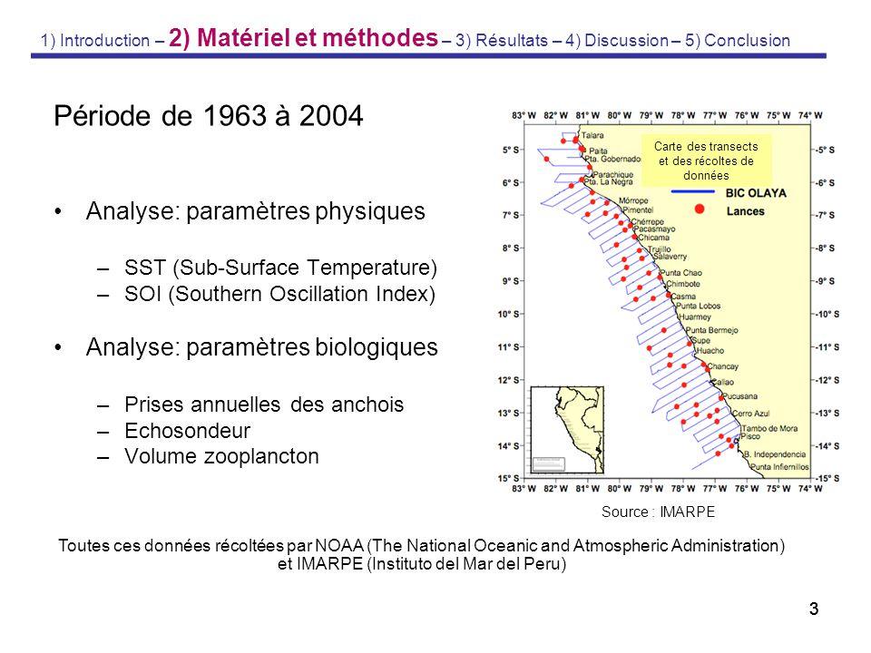 333 Période de 1963 à 2004 Analyse: paramètres physiques –SST (Sub-Surface Temperature) –SOI (Southern Oscillation Index) Analyse: paramètres biologiq