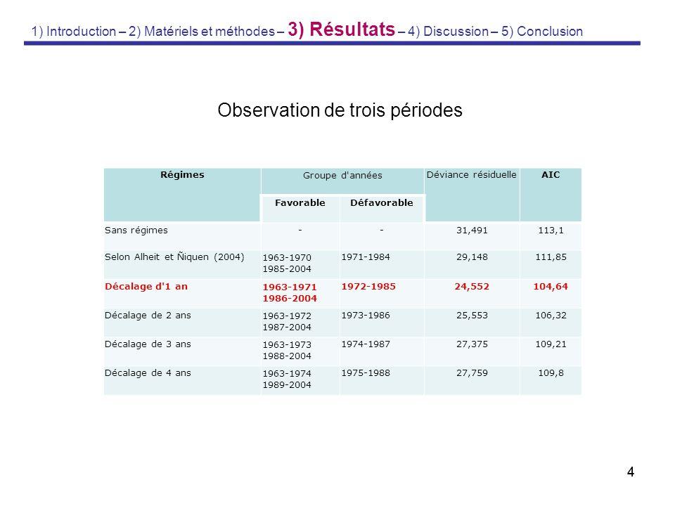 44 Observation de trois périodes RégimesGroupe d'annéesDéviance résiduelleAIC FavorableDéfavorable Sans régimes--31,491113,1 Selon Alheit et Ñiquen (2