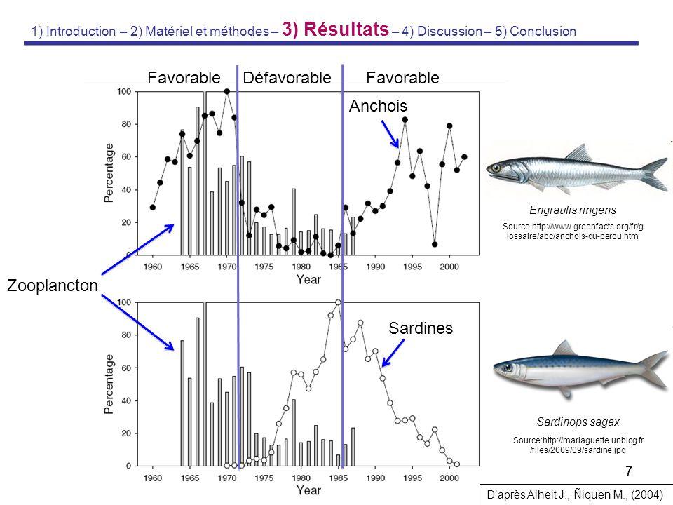 77 Sardines Anchois Favorable Défavorable D'après Alheit J., Ñiquen M., (2004) 1) Introduction – 2) Matériel et méthodes – 3) Résultats – 4) Discussio