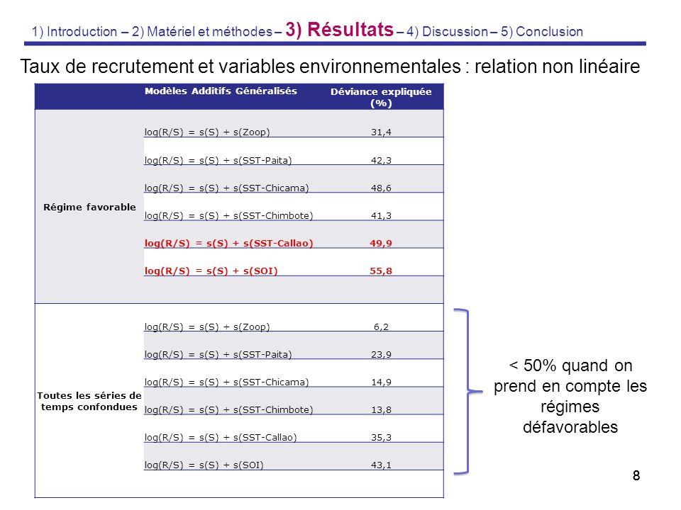 9 Modèle : log(R/S) = s(S) + s(SST-Callao) DE : 49,9% Effets du log(R/S) Stock des reproducteurs (10 6 tonnes) 1) Introduction – 2) Matériel et méthodes – 3) Résultats – 4) Discussion – 5) Conclusion IC : 95%
