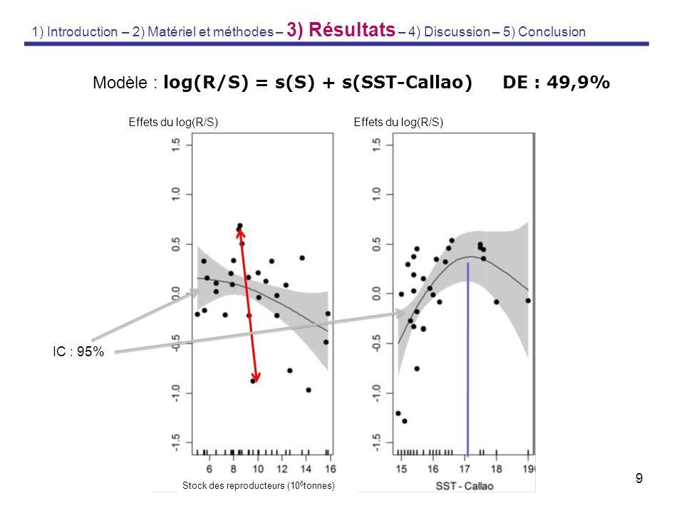 9 Modèle : log(R/S) = s(S) + s(SST-Callao) DE : 49,9% Effets du log(R/S) Stock des reproducteurs (10 6 tonnes) 1) Introduction – 2) Matériel et méthod