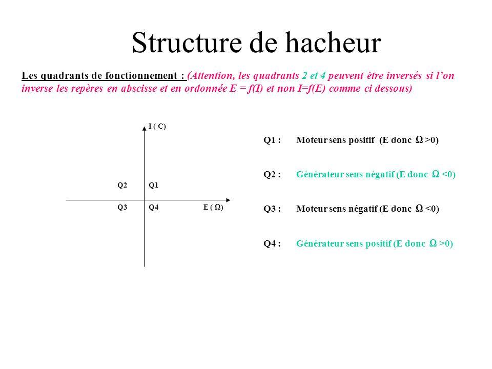Structure de hacheur c) hacheur 2 quadrants C'est l'association de 2 hacheurs commandés séparément. K1 et D1 assurent la fonction de hacheur série K2