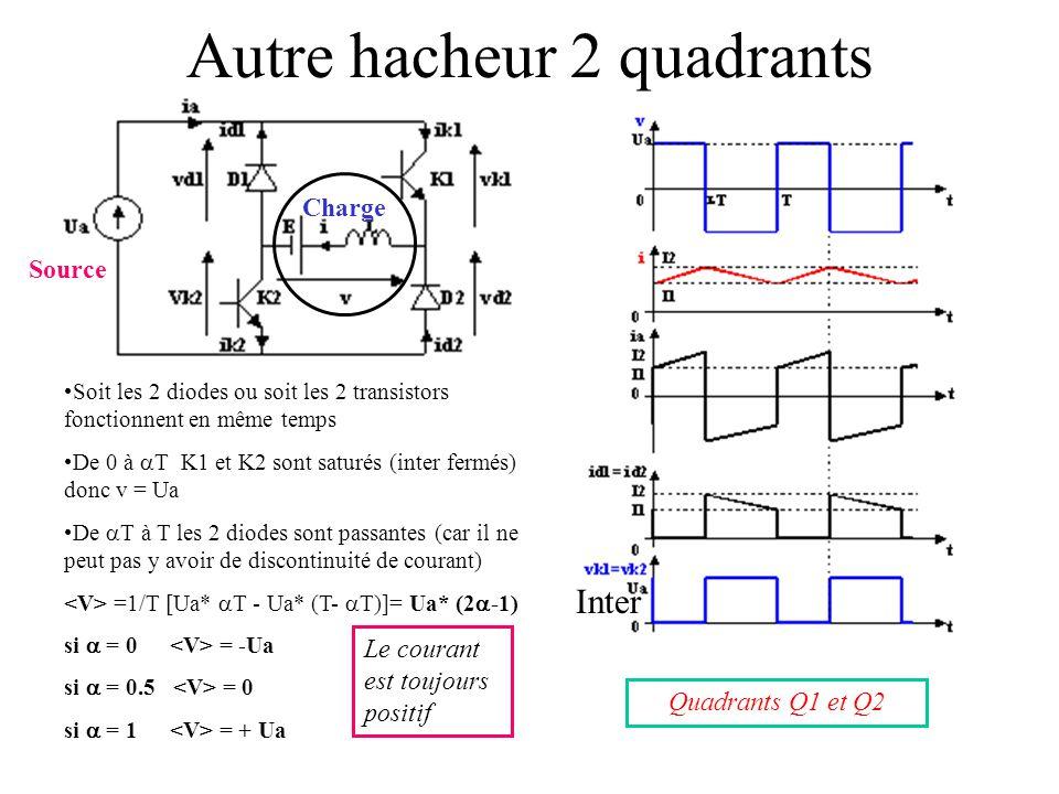 I ( C) E ( Ω) Q1Q2 Q3Q4 Les quadrants de fonctionnement : (Attention, les quadrants 2 et 4 peuvent être inversés si l'on inverse les repères en abscis