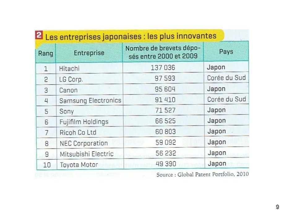 30 Le « collier de perles » chinois : rachat de ports en Asie et en Afrique.
