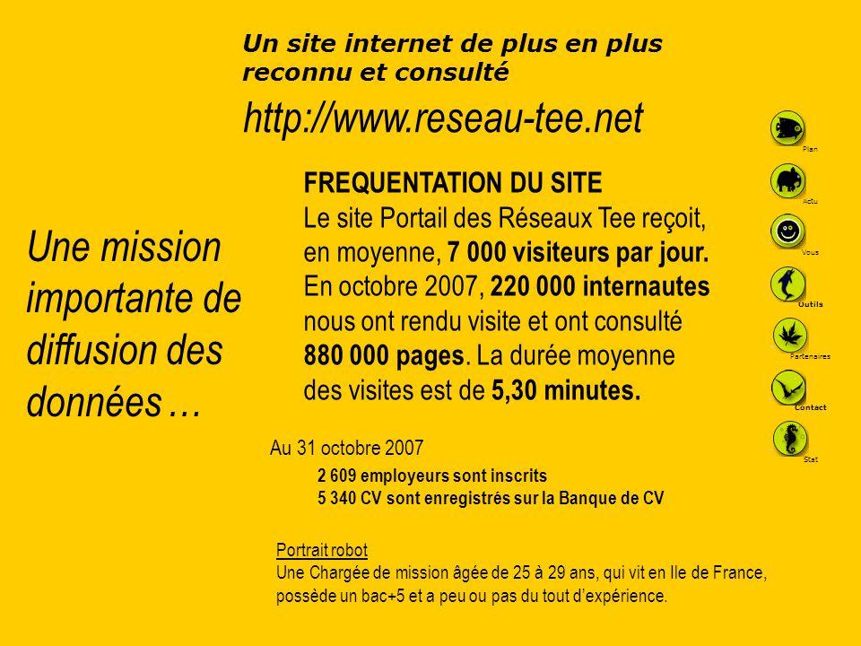 Une mission importante de diffusion des données … FREQUENTATION DU SITE Le site Portail des Réseaux Tee reçoit, en moyenne, 7 000 visiteurs par jour.