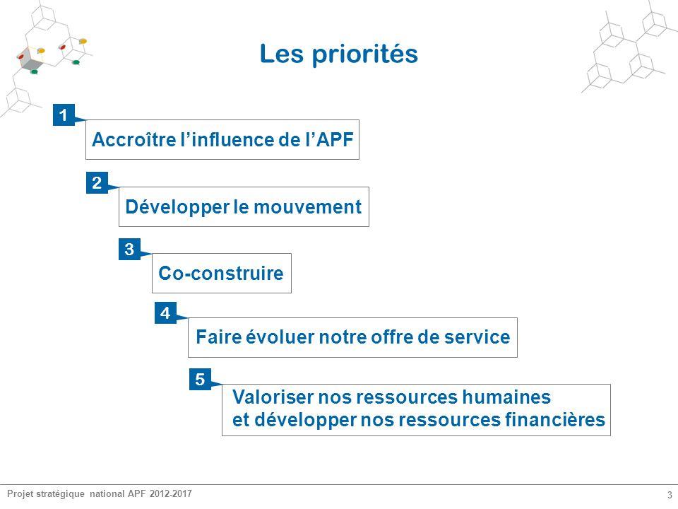Projet stratégique national APF 2012-2017 3 Les priorités Accroître l'influence de l'APF 1 Développer le mouvement 2 Co-construire 3 Faire évoluer not
