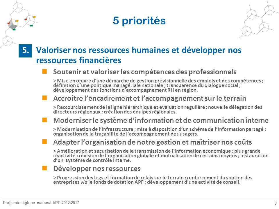 Projet stratégique national APF 2012-2017 8 5 priorités 5. Valoriser nos ressources humaines et développer nos ressources financières Soutenir et valo