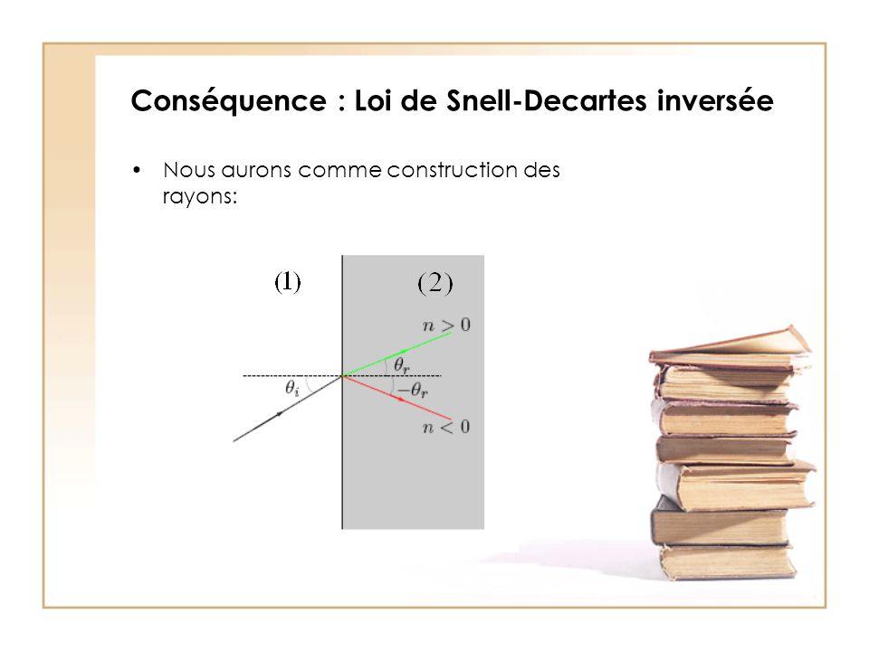 Conséquence : Loi de Snell-Decartes inversée Nous aurons comme construction des rayons: