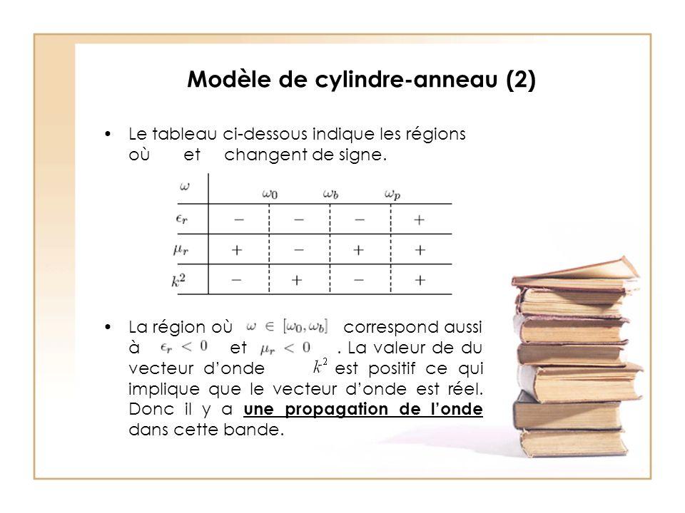 Modèle de cylindre-anneau (2) Le tableau ci-dessous indique les régions où et changent de signe.