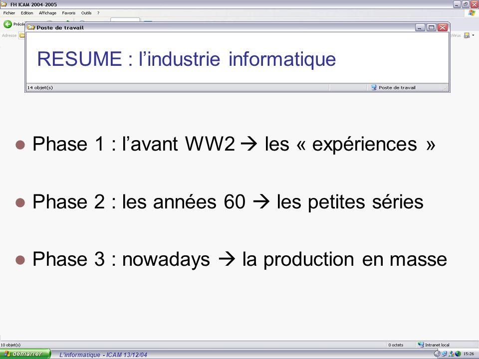 L'informatique - ICAM 13/12/04 RESUME : l'industrie informatique Phase 1 : l'avant WW2  les « expériences » Phase 2 : les années 60  les petites séries Phase 3 : nowadays  la production en masse