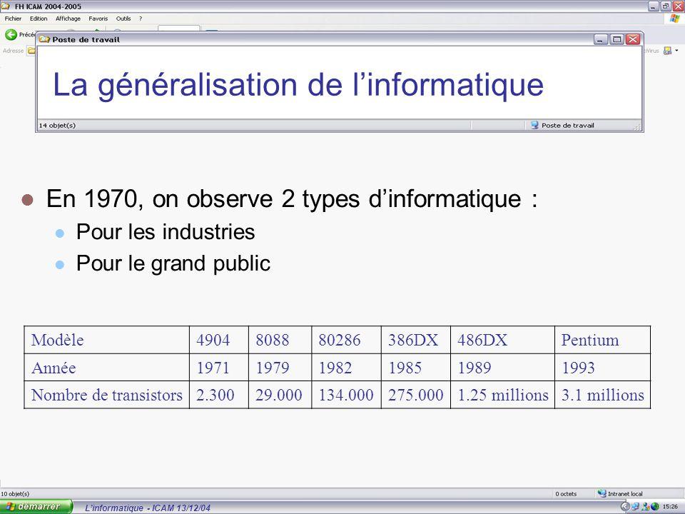 L'informatique - ICAM 13/12/04 La généralisation de l'informatique En 1970, on observe 2 types d'informatique : Pour les industries Pour le grand public Modèle4904808880286386DX486DXPentium Année197119791982198519891993 Nombre de transistors2.30029.000134.000275.0001.25 millions3.1 millions