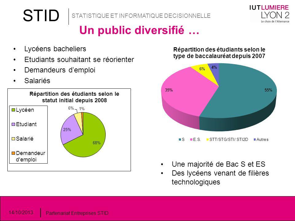 Un public diversifié … STID STATISTIQUE ET INFORMATIQUE DECISIONNELLE 14/10/2013 Partenariat Entreprises STID Lycéens bacheliers Etudiants souhaitant