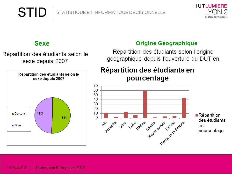 STID STATISTIQUE ET INFORMATIQUE DECISIONNELLE 14/10/2013 Partenariat Entreprises STID Sexe Origine Géographique Répartition des étudiants selon le se